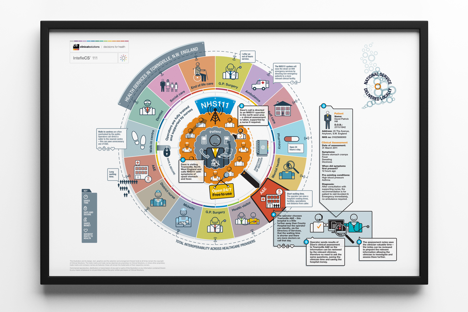 Clinical Solutions Infographic